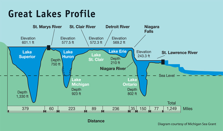 Great Lakes Awareness Day