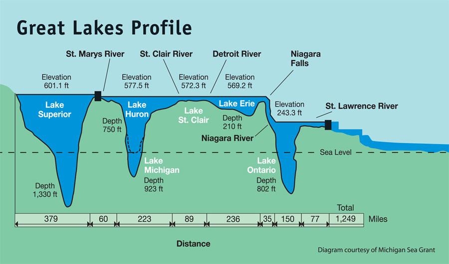 Great Lakes Awareness Day